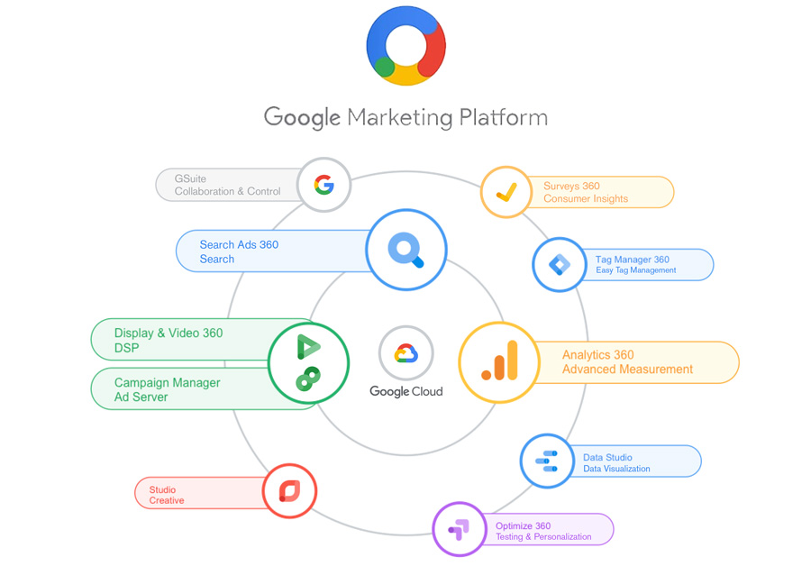 Google Marketing Platform – Sign Up for Google Marketing Platform
